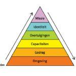 Centrum voor Creatieve Wijsheid Logische-niveaus-van-Bateson Etienne Verlaat