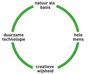 Centrum voor Creatieve Wijsheid Community